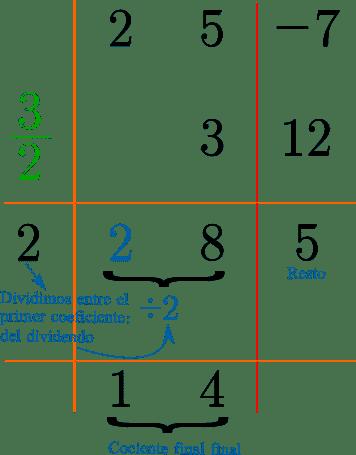 """Esquema del metodo de ruffni al dividir los polinomios """"2x^2 + 5x - 7"""" y """"2x-3"""", en este caso bajamos el primer coeficiente del cociente inicial. Después multiplicamos el primer coeficiente por 3/2 y el resultado lo sumamos con el segundo coeficiente del dividendo que es 5, resultando 8 siendo el segundo coeficiente. Por ultimo, multiplicamos el segundo coeficiente con valor 8 con 3/2, obteniendose 12, sumando con -7 obtenemos el residuo 5. De esta manera, al dividir los valores 2 y 8 por el coeficiente 8, obtenemos el cociente final y el resto que es 5."""