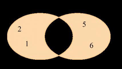 Diagrama de Venn de la diferencia simetrica de los conjuntos A = {1, 2, 3, 4} y B = {3, 4, 5, 6}