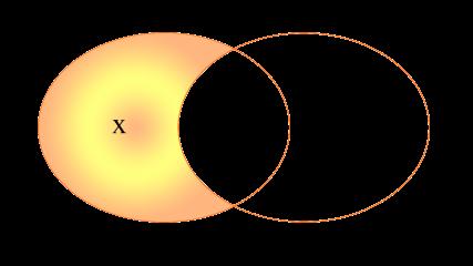 Diagramas de Venn de la diferencia de conjuntos de dos conjuntos intersecantes A y B