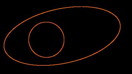 Diagramas de Venn de la diferencia de dos conjuntos A y B tal que A esta incluido en B
