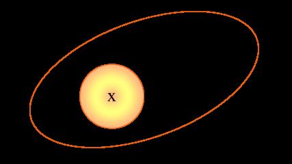 Diagrama de Venn de la Interseccion de conjuntos A y B tal que A esta incluido en B. por tanto, la inerseccion es el conjunto A