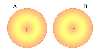 Diagramas de Venn de dos conjuntos A y B tal que