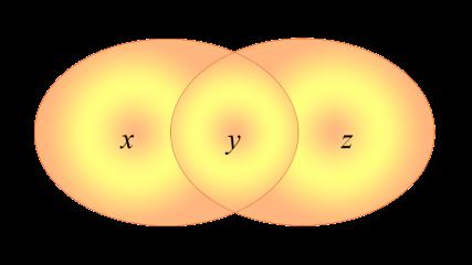Diagrama de Venn de dos conjuntos intersectados
