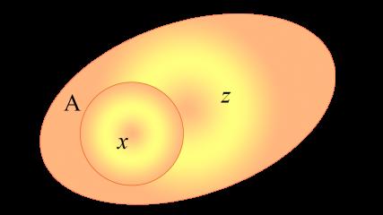 Diagrama de Ven de dos conjuntos A y B tal que A esta incluido en B y