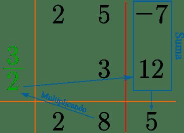 """Esquema del metodo de ruffni al dividir los polinomios """"2x^2 + 5x - 7"""" y """"2x-3"""", en este caso bajamos el primer coeficiente del cociente inicial. Después multiplicamos el primer coeficiente por 3/2 y el resultado lo sumamos con el segundo coeficiente del dividendo que es 5, resultando 8 siendo el segundo coeficiente. Por ultimo, multiplicamos el segundo coeficiente con valor 8 con 3/2, obteniendose 12, sumando con -7 obtenemos el residuo 5."""