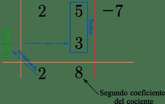 """Esquema del metodo de ruffni al dividir los polinomios """"2x^2 + 5x - 7"""" y """"2x-3"""", en este caso bajamos el primer coeficiente del cociente inicial. Después multiplicamos el primer coeficiente por 3/2 y el resultado lo sumamos con el segundo coeficiente del dividendo que es 5, resultando 8 siendo el segundo coeficiente"""